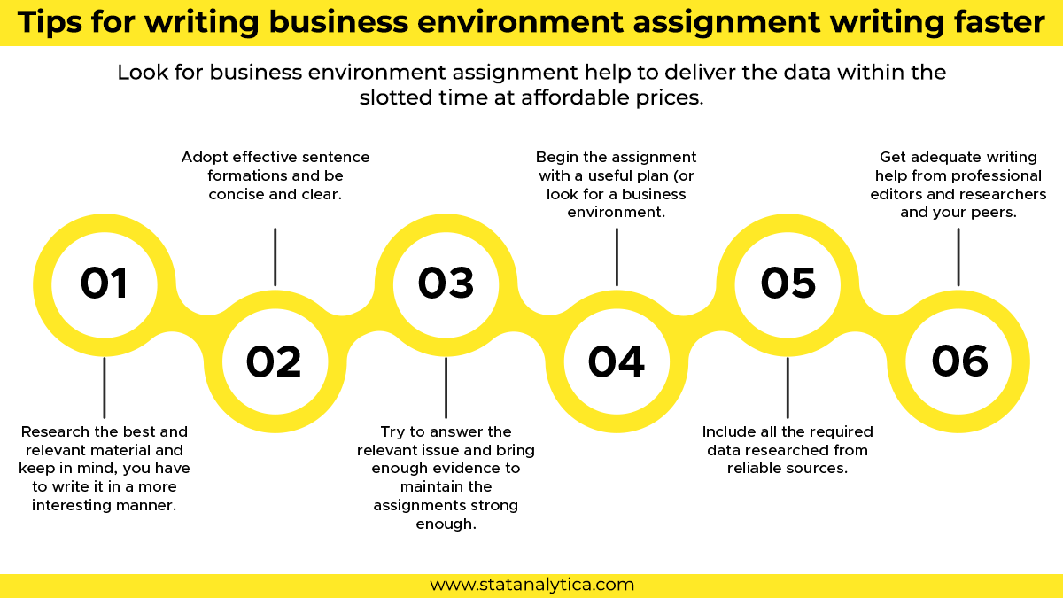 business-environment-assignment-help
